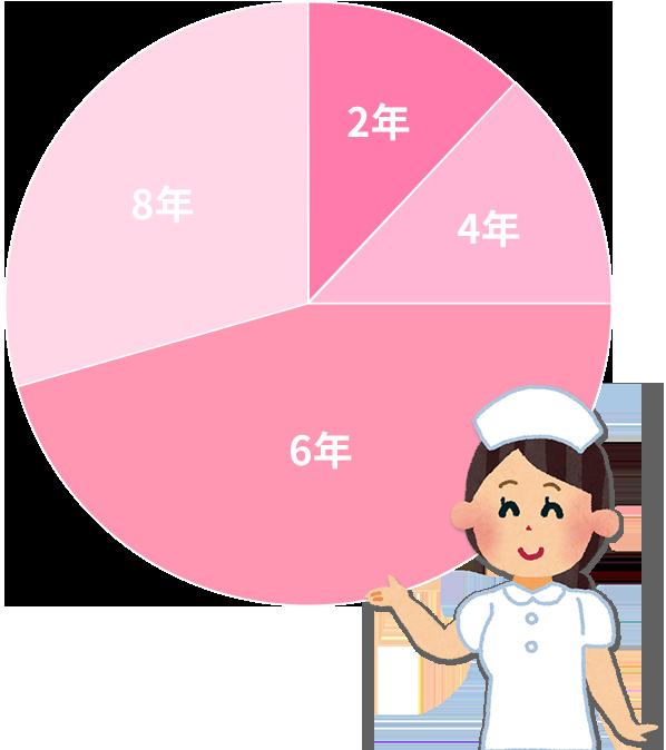 看護師歴グラフ